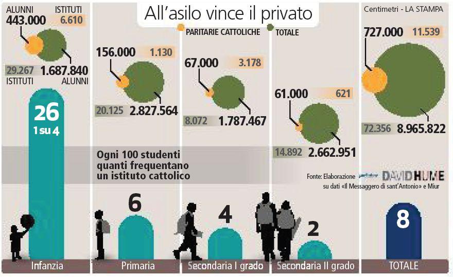 infografica scuole